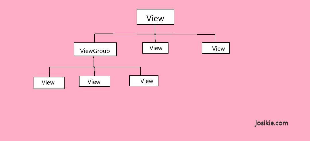 View dan ViewGroup Pada Desain XML Aplikasi Android