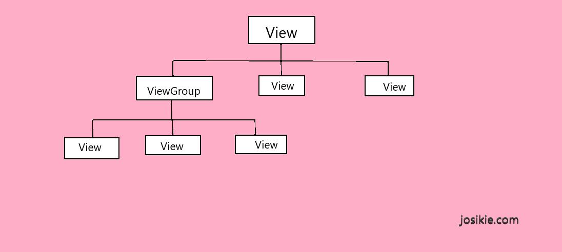 View dan ViewGroup