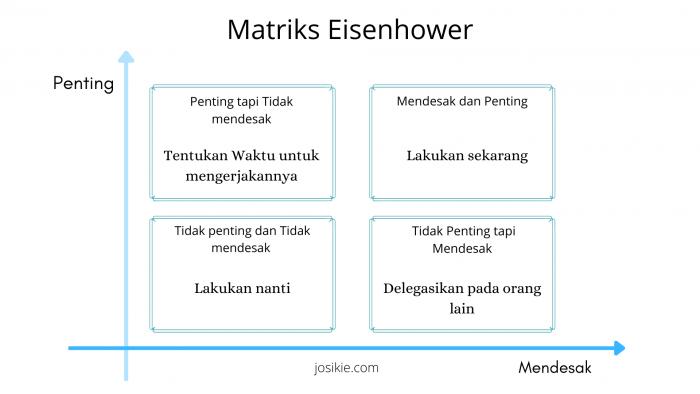 Manajemen Waktu Dengan Matriks Eisenhower