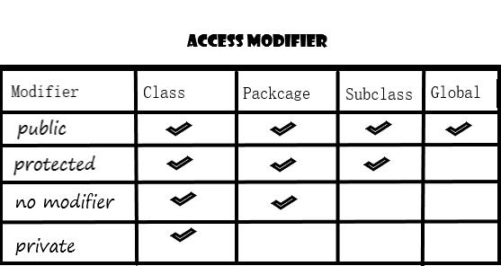 Macam – Macam Access Modifier di Java